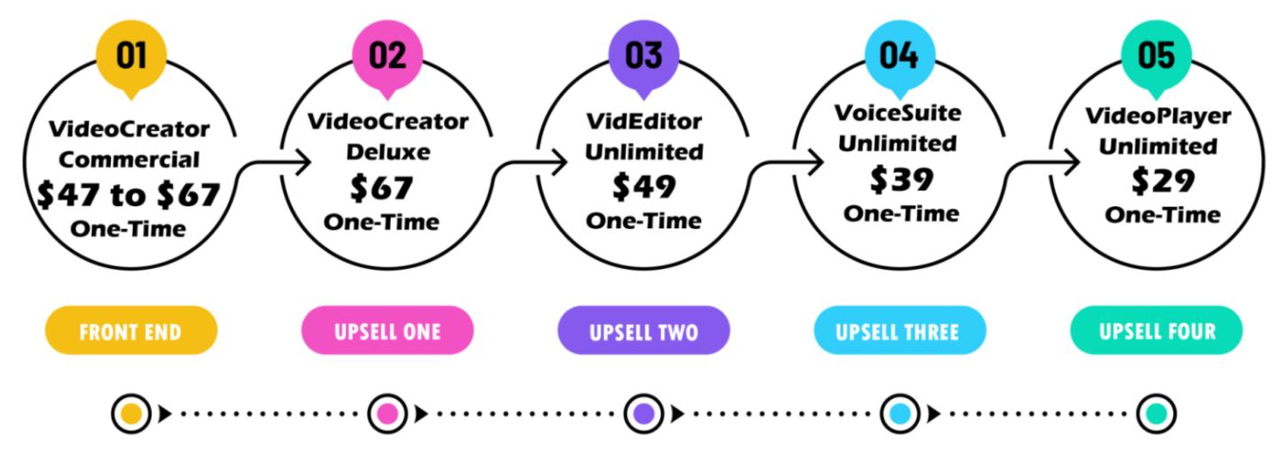 Video-creator_OTO's